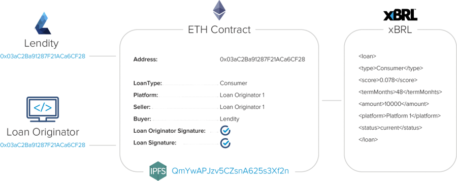 Lendity Ethereum Contract